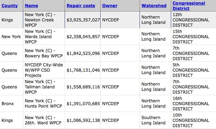 NYS Sewes in Disrepair