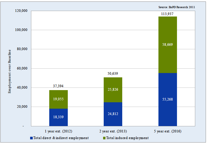 Additional Employment Supported by the U.S. Solar Energy Industry in 2012, 2013 and 2016