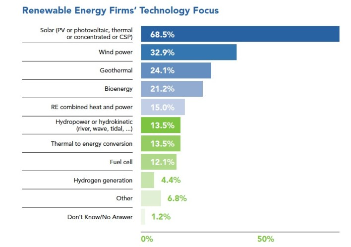 2011 Massachusetts Clean Energy Industry Report