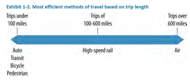 California High-Speed Rail Program Draft 2012 Business Plan