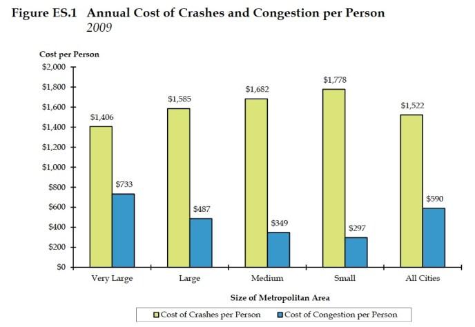 Crashes vs. Congestion