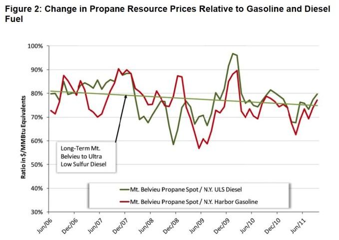Propane Gas Act Impact Study