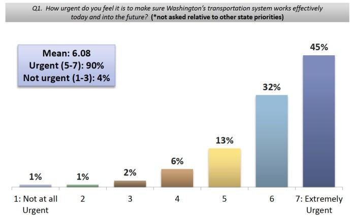 2011 Statewide Transportation Survey