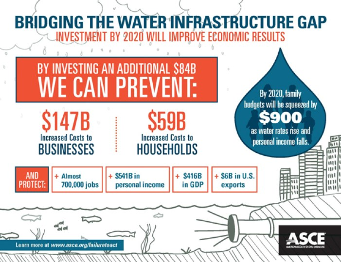 ASCE Water Infographic 1