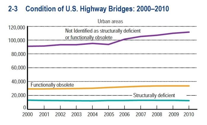 Condition of Highway Bridges