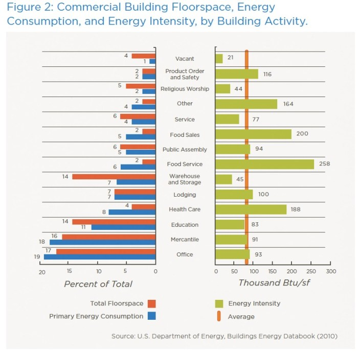 The Greenest Building: Quantifying the Environmental Value of Building Reuse