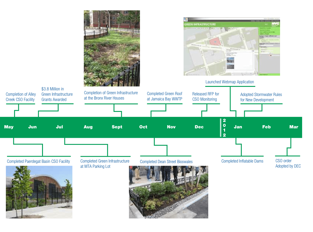 nyc green infrastructure plan pdf