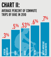 Average Percent of Commute Trips by Bike
