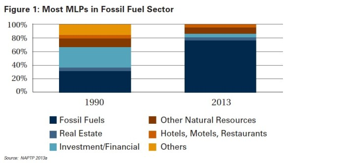 Figure 1-Most MLPs in Fossil Fuel Sector