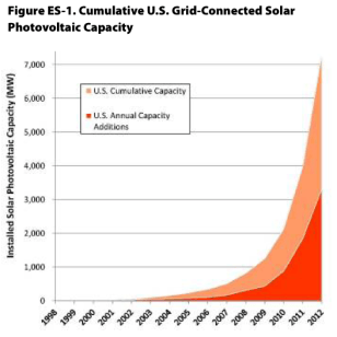 Lighting the Way: What We Can Learn from America's Top 12 Solar States
