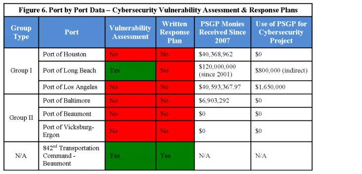 Figure 6. Port by Port Data - Cybersecurity Vulnerability Assessment and Response Plans