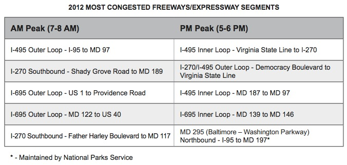 2012 MOST CONGESTED FREEWAYS/EXPRESSWAY SEGMENTS