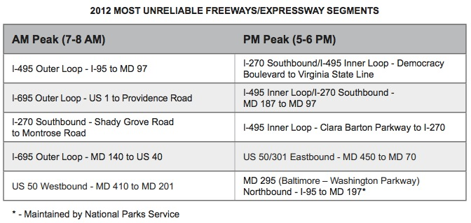 2012 MOST UNRELIABLE FREEWAYS/EXPRESSWAY SEGMENTS