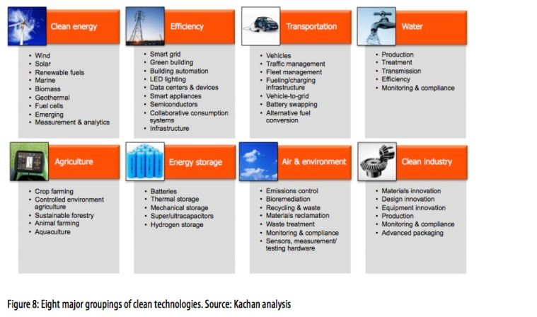 Figure 8: Eight major groupings of clean technologies. Source: Kachan analysis