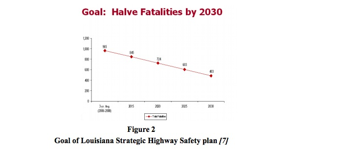 Figure 2 Goal of Louisiana Strategic Highway Safety plan [7]