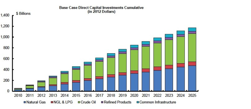 Base Case Direct Capital Investments  Cumulative