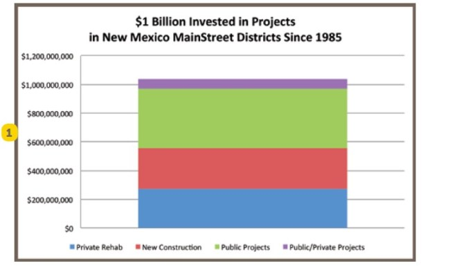 $1 Billion Invested in Projects in New Mexico MainStreet Districts Since 1985