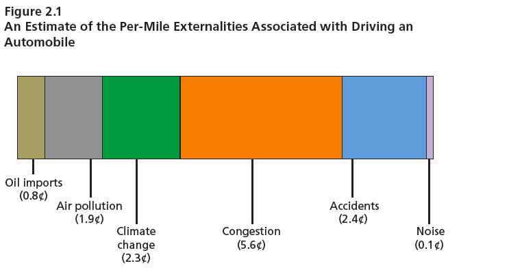 Figure 2.1 An Estimate of the Per-Mile Externalities Associated with Driving an Automobile