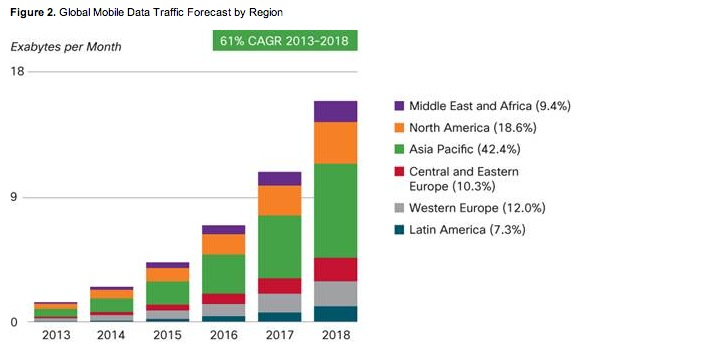 Figure 2. Global Mobile Data Traffic Forecast by Region