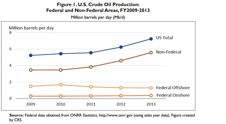 Figure 1: U.S. Crude Oil Production: Federal and Non-Federal Areas, FY2009-2013