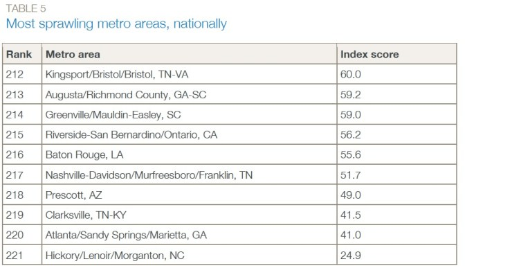 TABLE 5 Most sprawling metro areas, nationally
