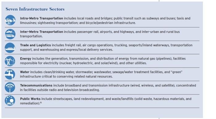 Seven Infrastructure Sectors