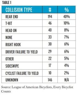 bike fatalities1