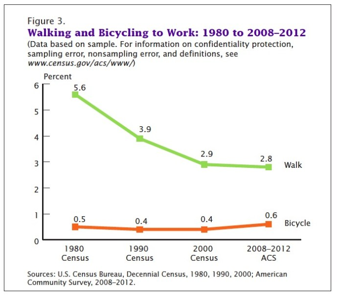 Figure 3. Walking and Bicycling to Work: 1980 to 2008–2012 (Data based on sample. For information on confidentiality protection, sampling error, nonsampling error, and definitions, see www.census.gov/acs/www/)