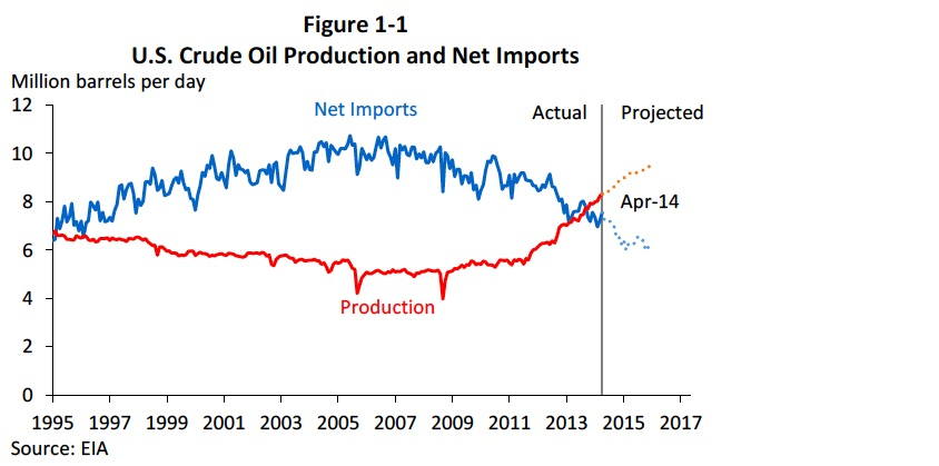 Figure 1-1: U.S. Crude Oil Production and Net Imports