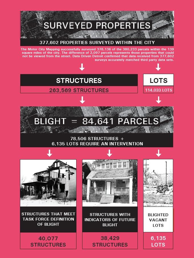 Surveyed Properties: 377,602 Properties Surveyed within the City