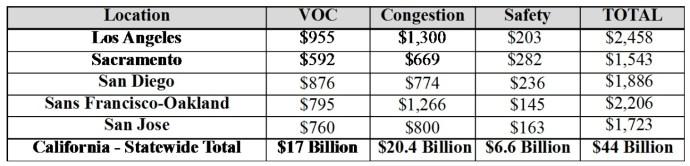 VOC, Congestion & Safety