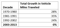 Total Growth in Miles Traveled