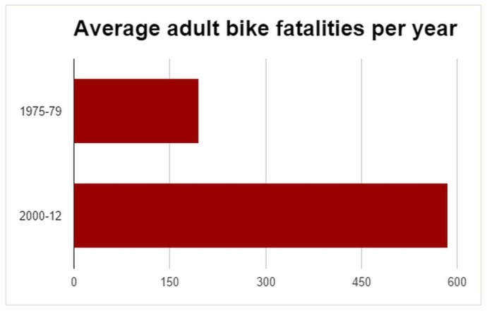 Average adult bike fatalities per year