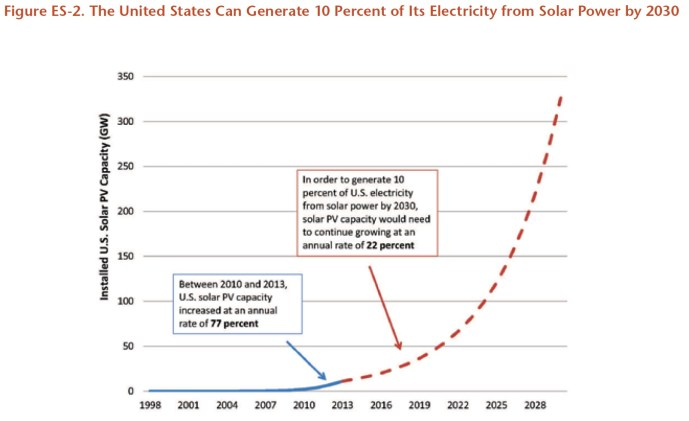 Figure ES-2. The United States Can Generate 10 Percent of Its Electricity from Solar Power by 2030