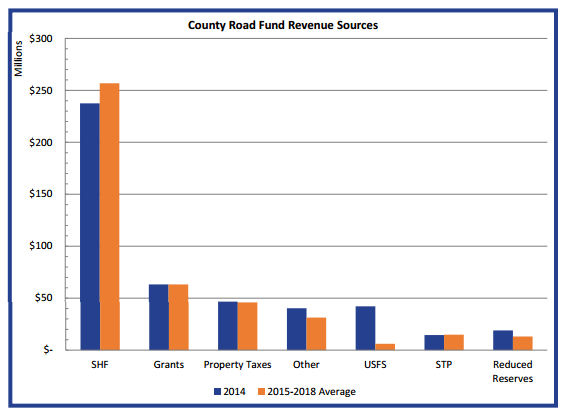 County Road Fund Revenue Sources