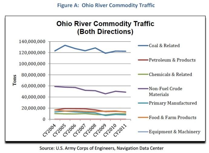 Figure A: Ohio River Commodity Traffic
