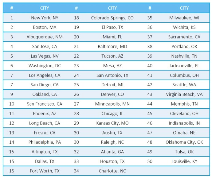 Overall City Rankings