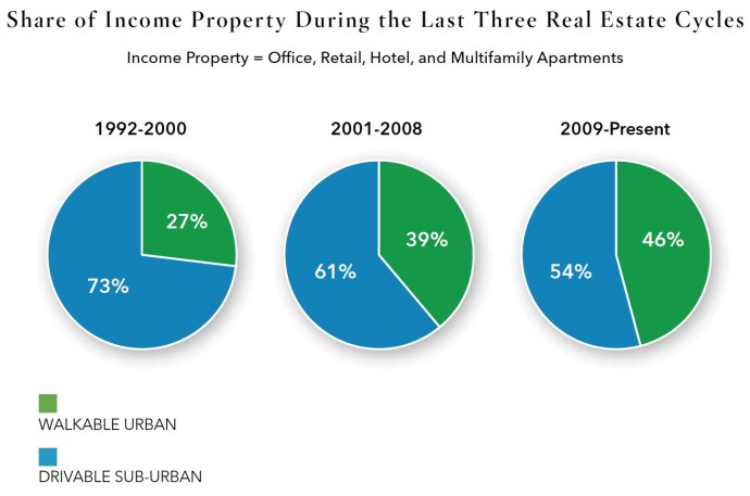 Share of Income Property During the Last Three Real Estate Cycles