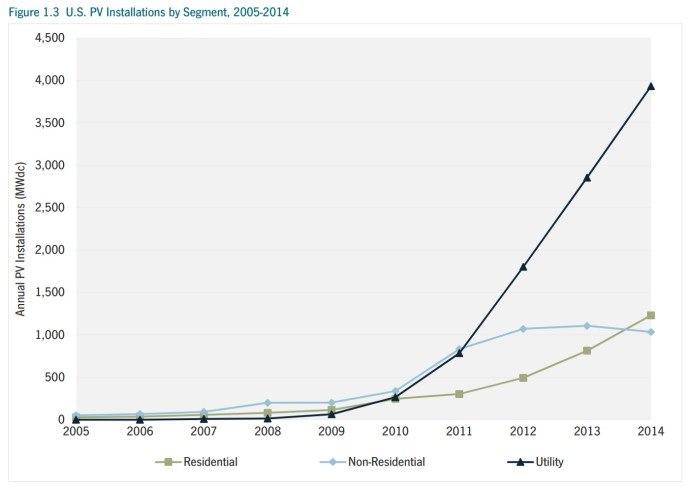 Figure 1.3 U.S. PV Installations by Segment, 2005-2014