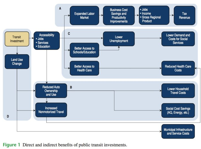 Figure 1 Direct and indirect benefits of public transit investments.