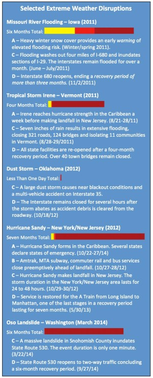 Selected    Extreme    Weather    Disruptions