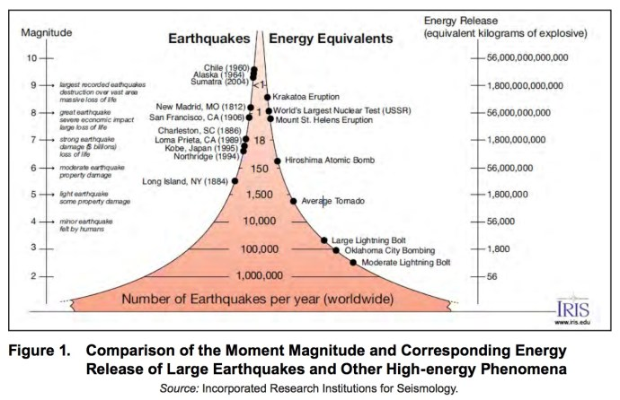 Figure 1. Comparison of the Moment Magnitude and Corresponding Energy Release of Large Earthquakes and Other High-energy Phenomena