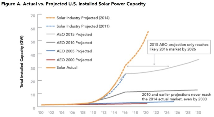 Figure A. Actual vs. Projected U.S. Installed Solar Power Capacity