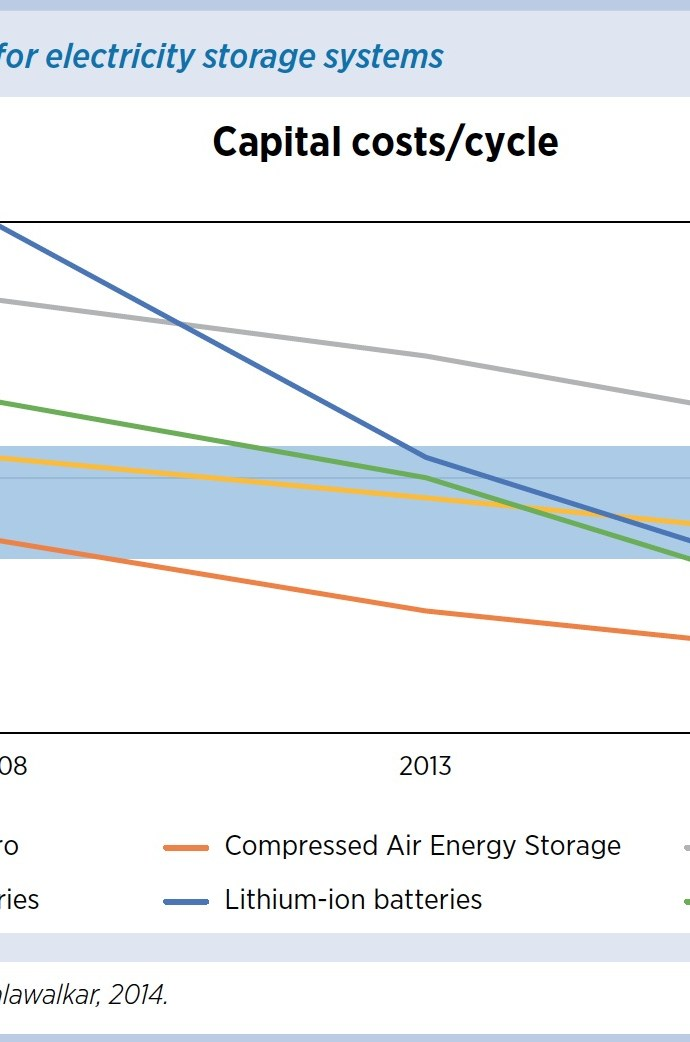 Figure 2: Cost assessments for electricity storage systems