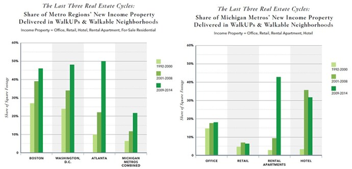 The Last Three Real Estate Cycles: Share of Metro Regions' New Income Property Delivered in WalkUPs & Walkable Neighborhoods; Share of Michigan Metros' New Income Property Delivered in WalkUPs & Walkable Neighborhoods,