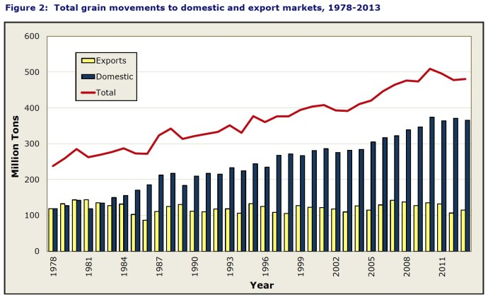 Figure 2: Total grain movements to domestic and export markets, 1978-2013