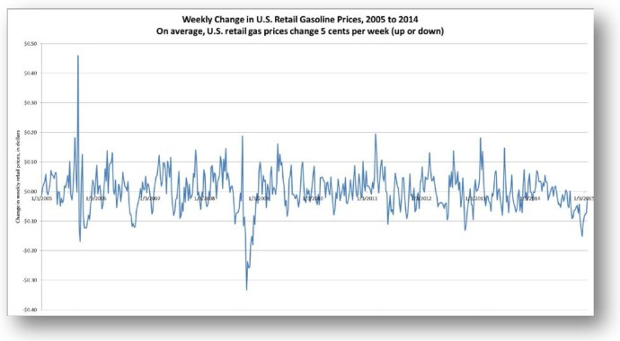 Weekly Change in U.S. Gasoline Prices, 2005 to 2014