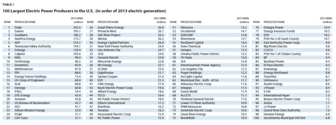 TABLE 1 100 Largest Electric Power Producers in the U.S. (in order of 2013 electric generation)