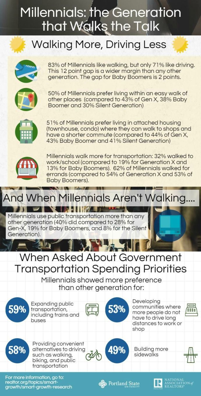 REALTORS: The Generation That Walks the Talk