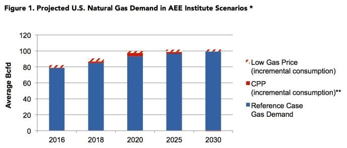 Figure 1. Projected U.S. Natural Gas Demand in AEE Institute Scenarios